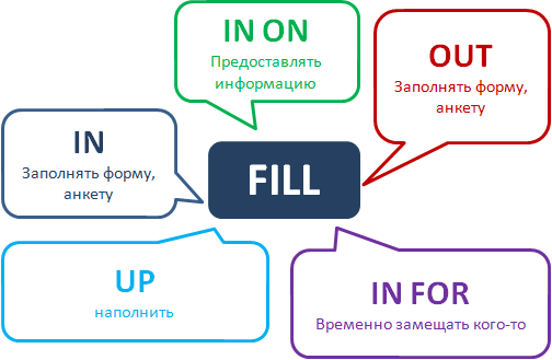 Phrasal Verb Fill